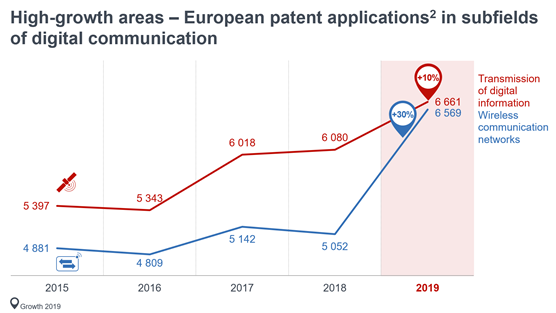 European patent applications in the subfields of digital communication