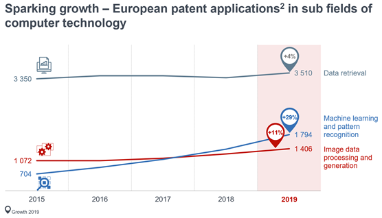 European patent applications in subfields of computer technology