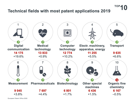 Technical Fields with Most Applications 2019